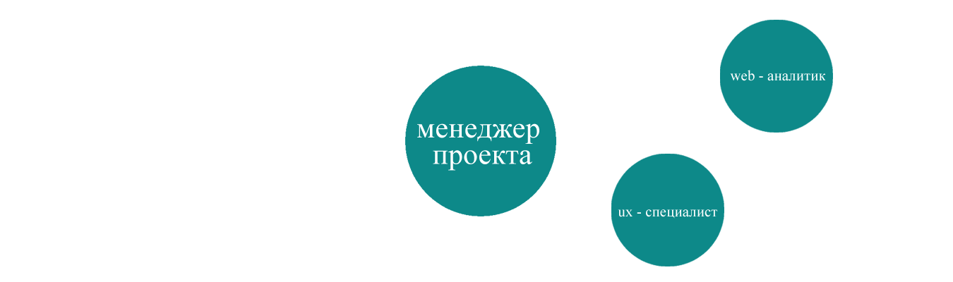 web - аналитика команда