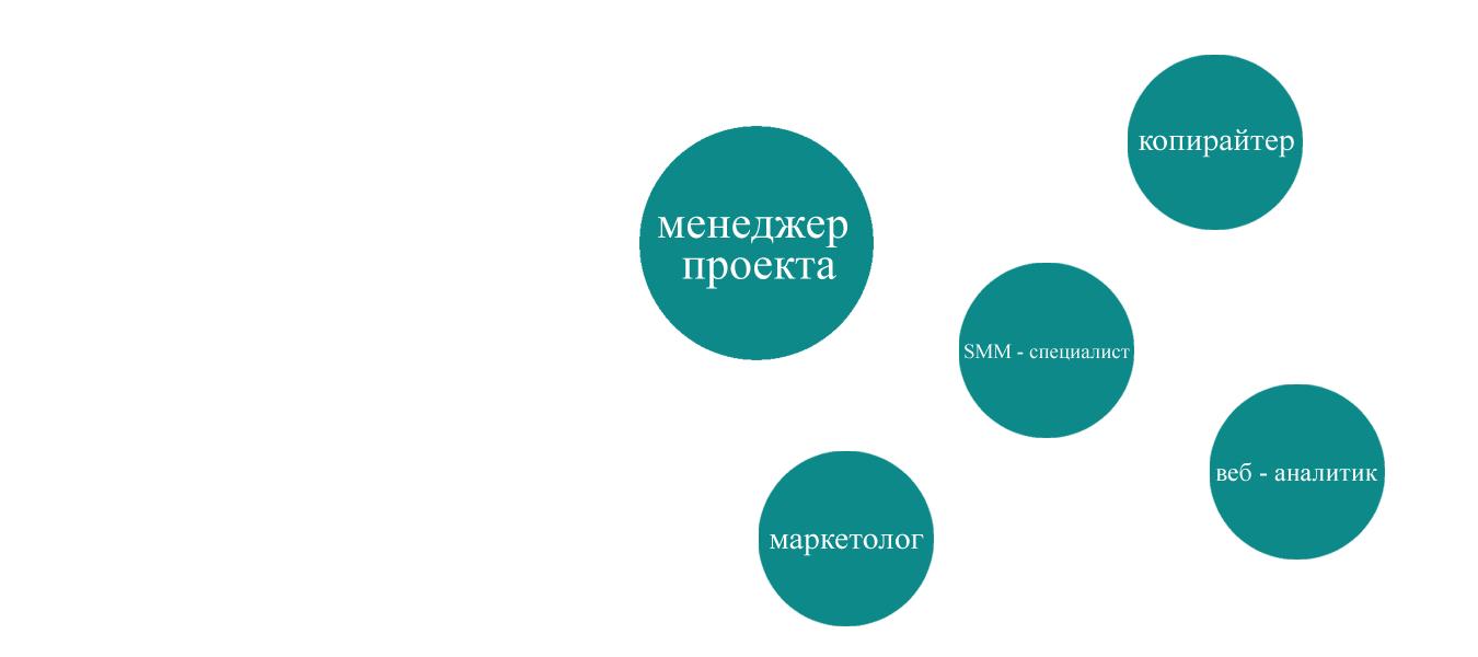 команда для smm-платформы
