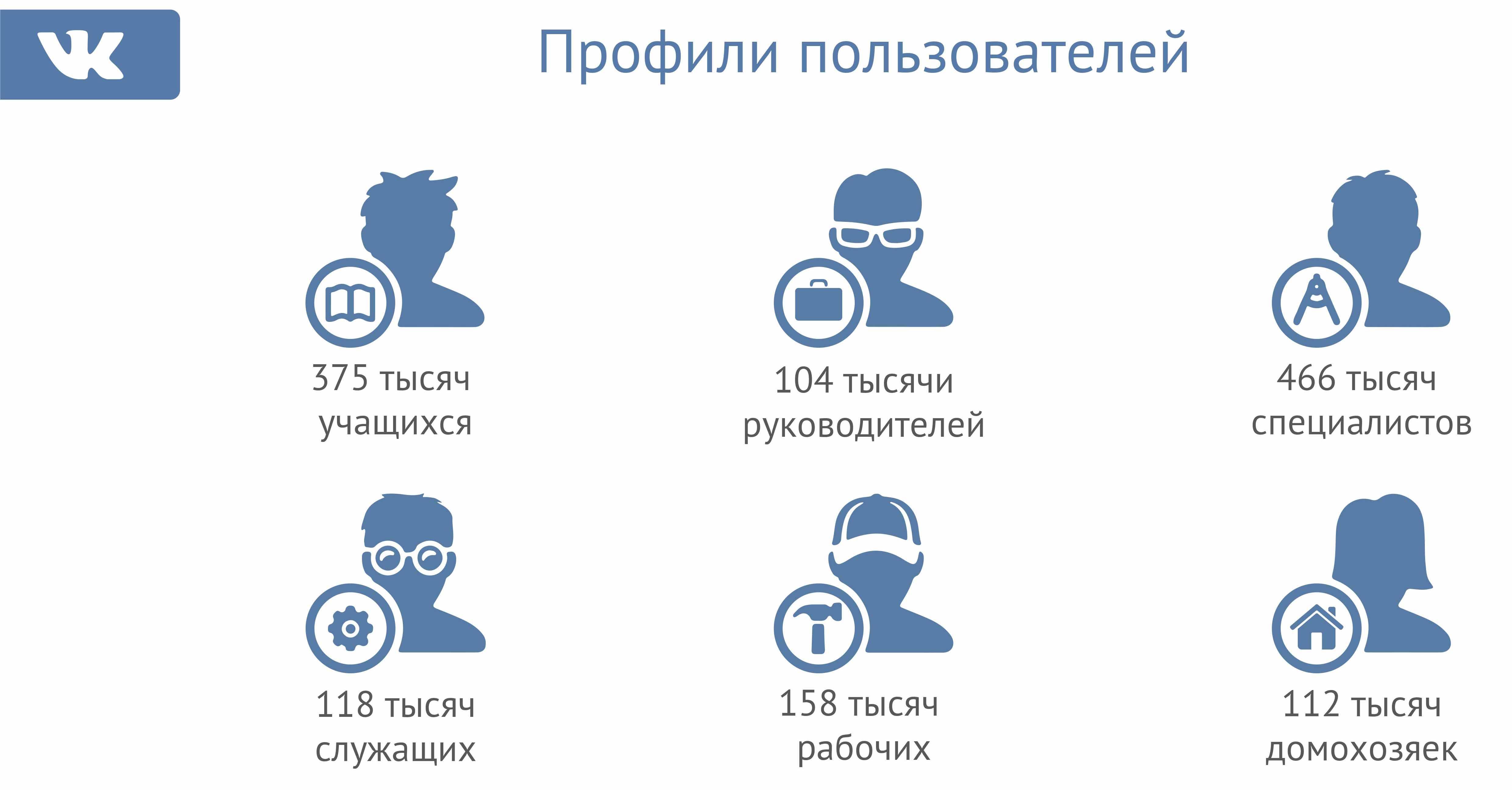 Профили пользователей доступных для рекламы вконтакте